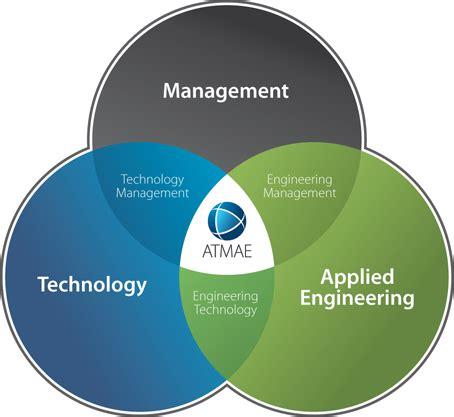 venn diagram of science and technology file atmaemembershipvenn v2 png wikimedia commons