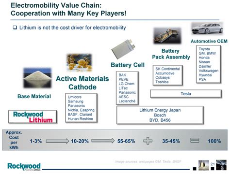Tesla Battery Materials Graphic