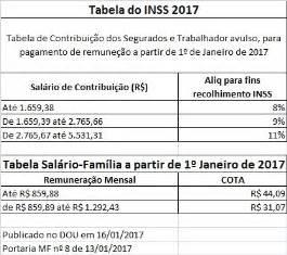reajuste do salario do aposentado do inss 2017 nova tabela do inss e sal 225 rio fam 237 lia 2017