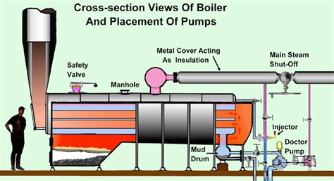 steamboat how it works the steam engine thinglink