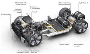 Components Of Electric Car Engine