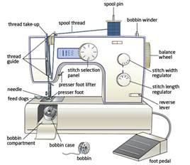 pictures of a sewing machine sewing machine advice part 2 the crafty quilter