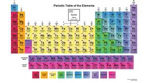 Periofic Table by Color Printable Periodic Table