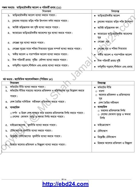 Hsc Physics Course Outline by Hsc Syllabus Of Physics Session 2013 14 Teaching Bd