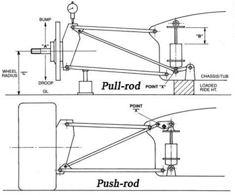 lade da sospensione design bull rb5 la 250 ltima creaci 243 n de adrian newey f 243 rmula f1