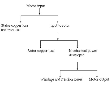 flow diagram of induction motor losses and efficiency of induction motor electrical4u