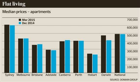 Do Apartment Prices Go In The Fall Apartment Prices Fall In Melbourne Brisbane Canberra