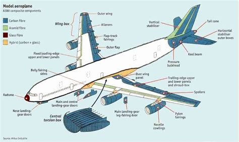 airplane sections airbus a320 structure pesquisa google airplanes