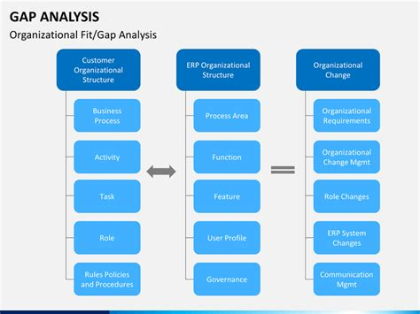 Gap Analysis Template Ppt Gap Analysis Powerpoint Template Sketchbubble