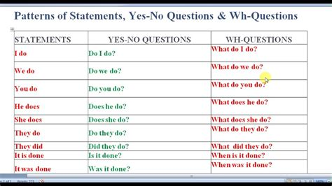 pattern for information question in spanish english grammar tutorial in bengali pattern of statements