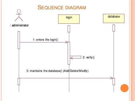 Operational Sequence Diagram Operational Free Engine Image For User Manual Download Hvac Sequence Of Operation Template