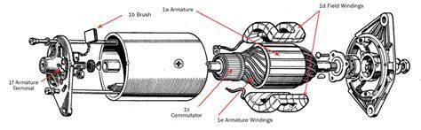 ac capacitor gainesville fl generator field capacitor 28 images explosively pumped flux compression generator itaco