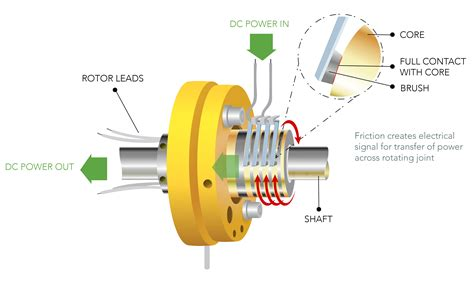 slip rings how does a slip ring work powerbyproxi