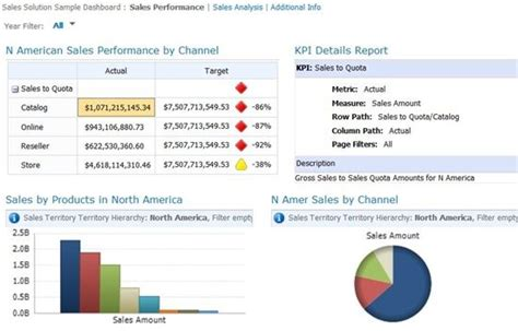 sharepoint dashboard templates business intelligence in microsoft sharepoint 2013 fmt