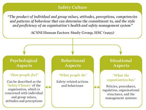 pattern of behaviour adalah proxsis surabayapengertian safety leadership
