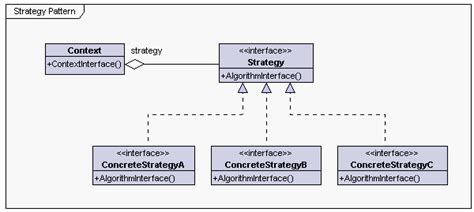 strategy pattern in java 8 thinking different 전략 패턴 strategy pattern