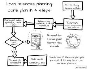How To Start A Business Plan Template by What Type Of Business Plan Do I Need Bplans