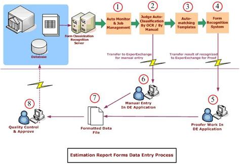 ocr software and solution for insurance claim processing