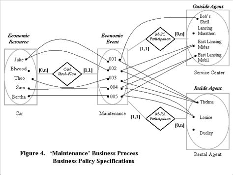 bpmn diagram revenue cycle iii an rea approach to business process modeling