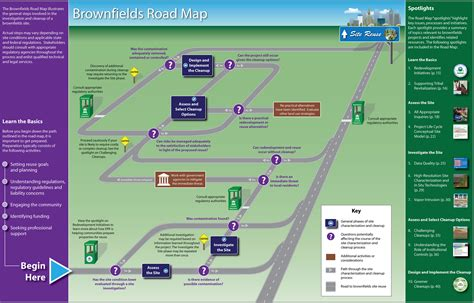 road map for business brownfields road map to understanding technology options