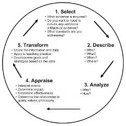 Reflective Practice In Teaching Essay by Models Of Reflection Reflection4learning