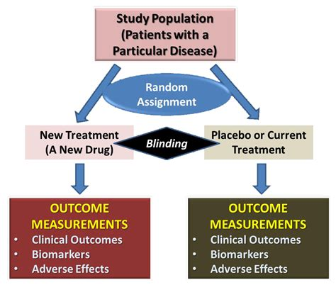 Randomized Blind Placebo Controlled Trial understanding the value of reports and studies in the context of clinical research