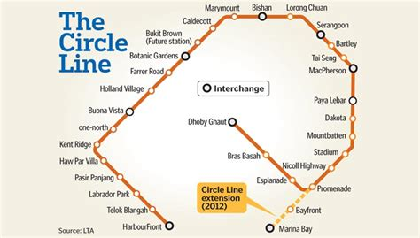 the circle line the circle line mrt singapore phinixs