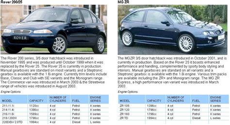 mg rover 200 25 mg zr vehicle information