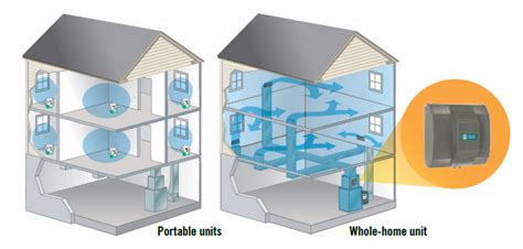 whole house humidifiers everything you need to know about a whole house humidifier