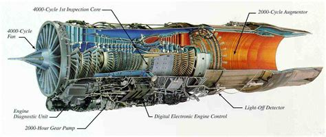 F100 Pw 220 Turbofan Engine