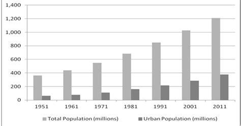urban growth and waste management optimization towards sustainable solid waste management in india population