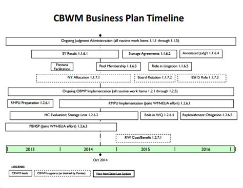 sle business timeline 8 documents in pdf psd