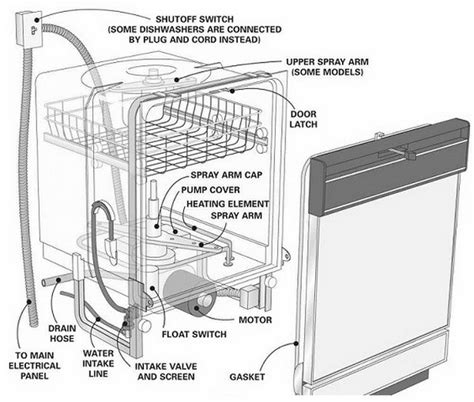 Water Supply Valve Mesin Cuci Samsung dishwasher parts location diagram how does it work