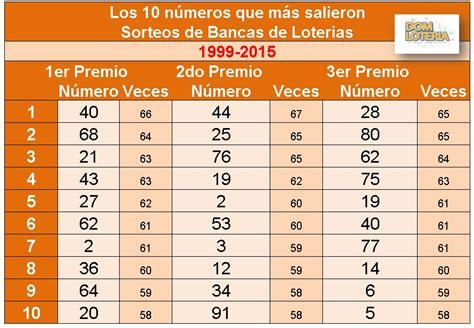 numeros ganadores de loteria leidsa dominicana numeros ganadores de leidsa apartamentos 2016 loto real
