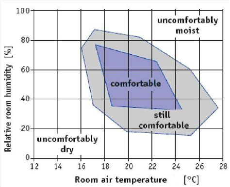Human Comfort Level by Indoor Air Quality Proair Heat Recovery Ventilation Systems