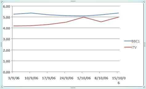 format axis line graph excel 2007 excel sect3 12 format your axis titles high vista
