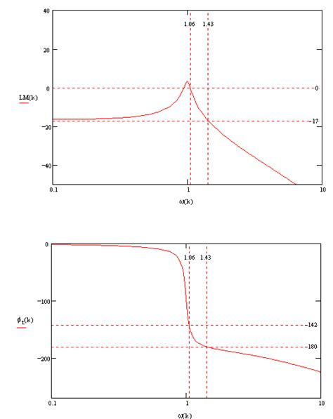 Bode Plot Drawer by Bode Stability Criterion