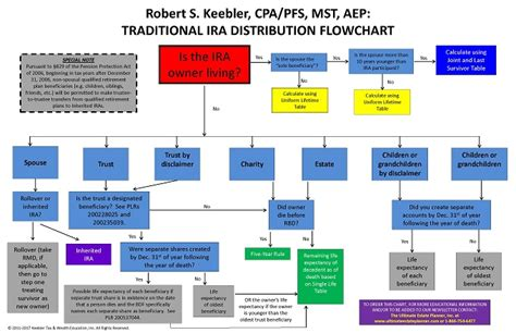 wills and trusts flowchart trusts and estates flowchart create a flowchart