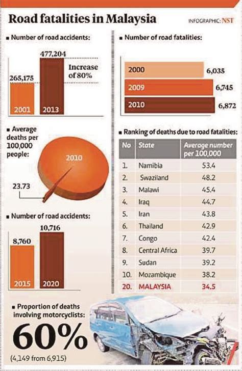 road ban new year 2014 malaysia malaysia ranked 20th in road deaths new straits times