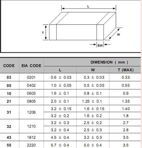 smd capacitor sizes package 0201 capacitor dimensions pictures to pin on pinsdaddy