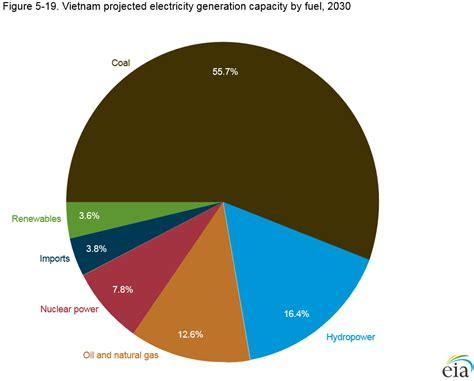 pattern energy annual report 2016 danish energy outlook report for vietnam presented scandasia