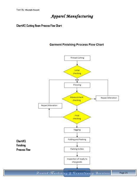 Floorplan App apparel manufacturing methodology
