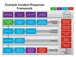 incident response plan template nist the roof is on data breach and incident response