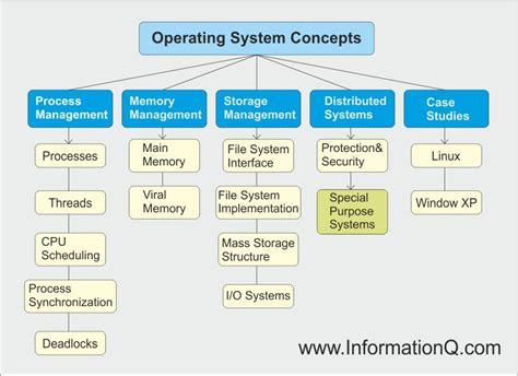 Operating System Concepts operating system concepts inforamtionq