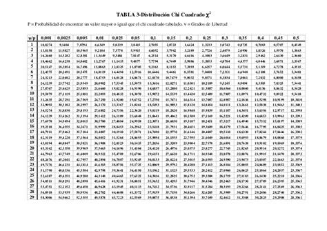 tabla chi cuadrado - Tabla Distribucion Chi Cuadrado