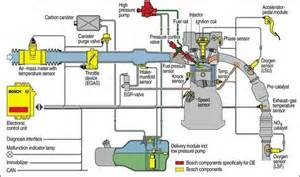 Fuel System Process Rodeo Checked Fuel Pressure Rail Accelerates Till Code