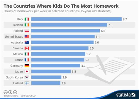 where bad are better retail across countries and companies books chart the countries where do the most homework