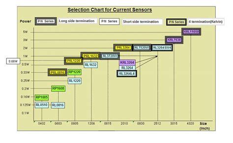 resistor chip size susumu distributor digikey electronics