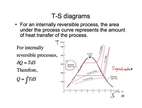 ts diagram thermodynamics t s diagram