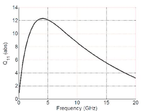 quality factor inductor variation of the inductor s quality factor with frequency obtained